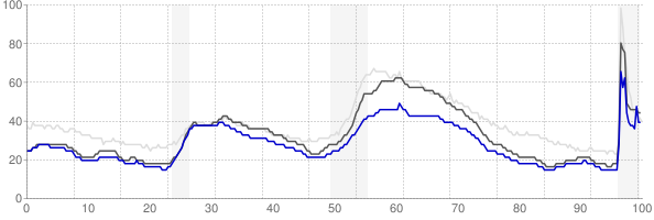 Boulder, Colorado monthly unemployment rate chart